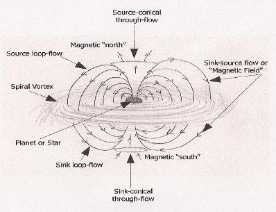 source-sink-magnetic-gravity-vortex